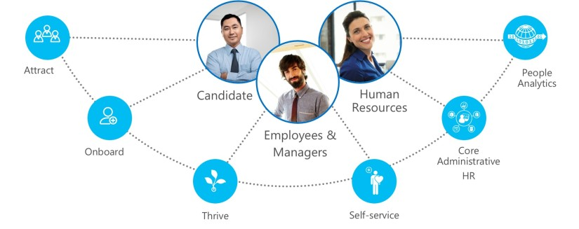 Experience Dynamics 365 for Talent
