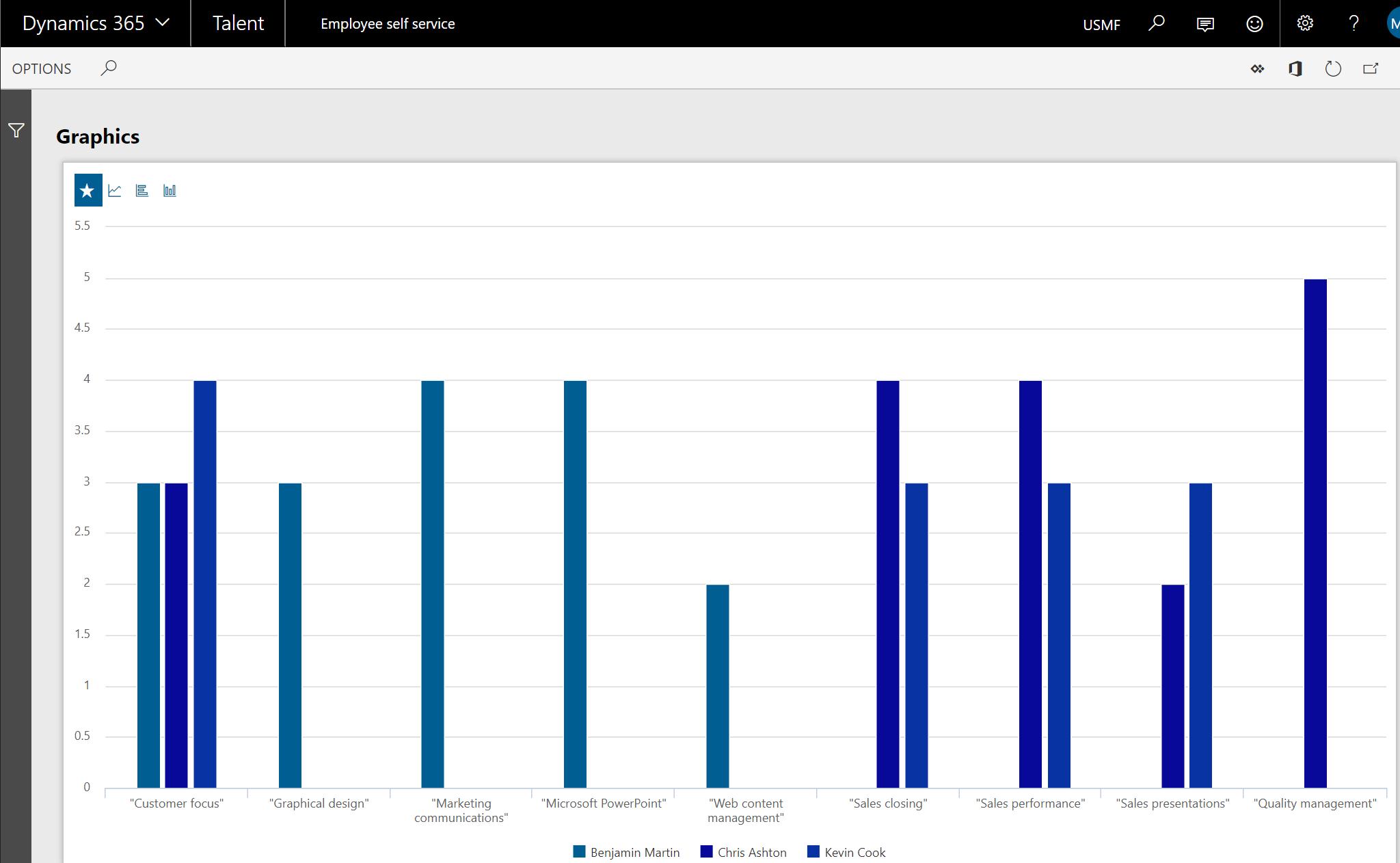 Manager Self-service - Team skills assessment graphics