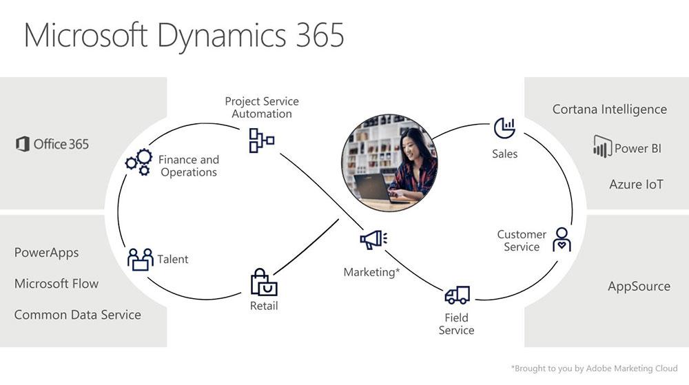 Microsoft Dynamics 365 Echo-system