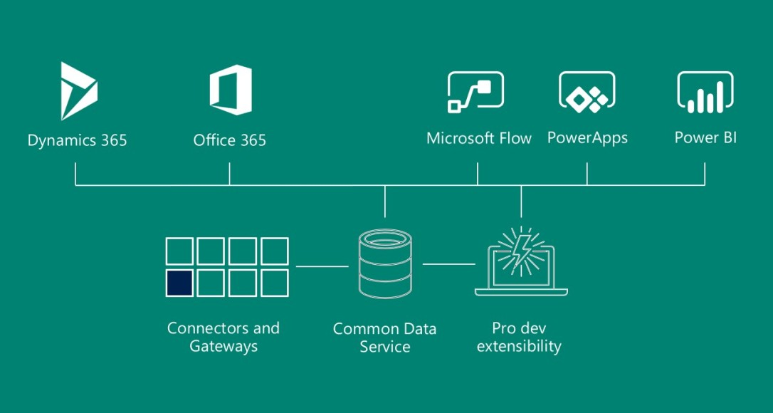 La plate-forme Microsoft Power